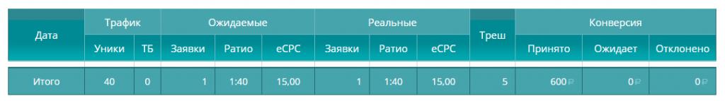 Отчет по МС № 5